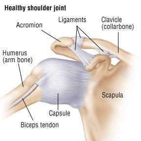 Shoulder Sprain, Shoulder Strain Treatment in NJ | Pain Management Dr.